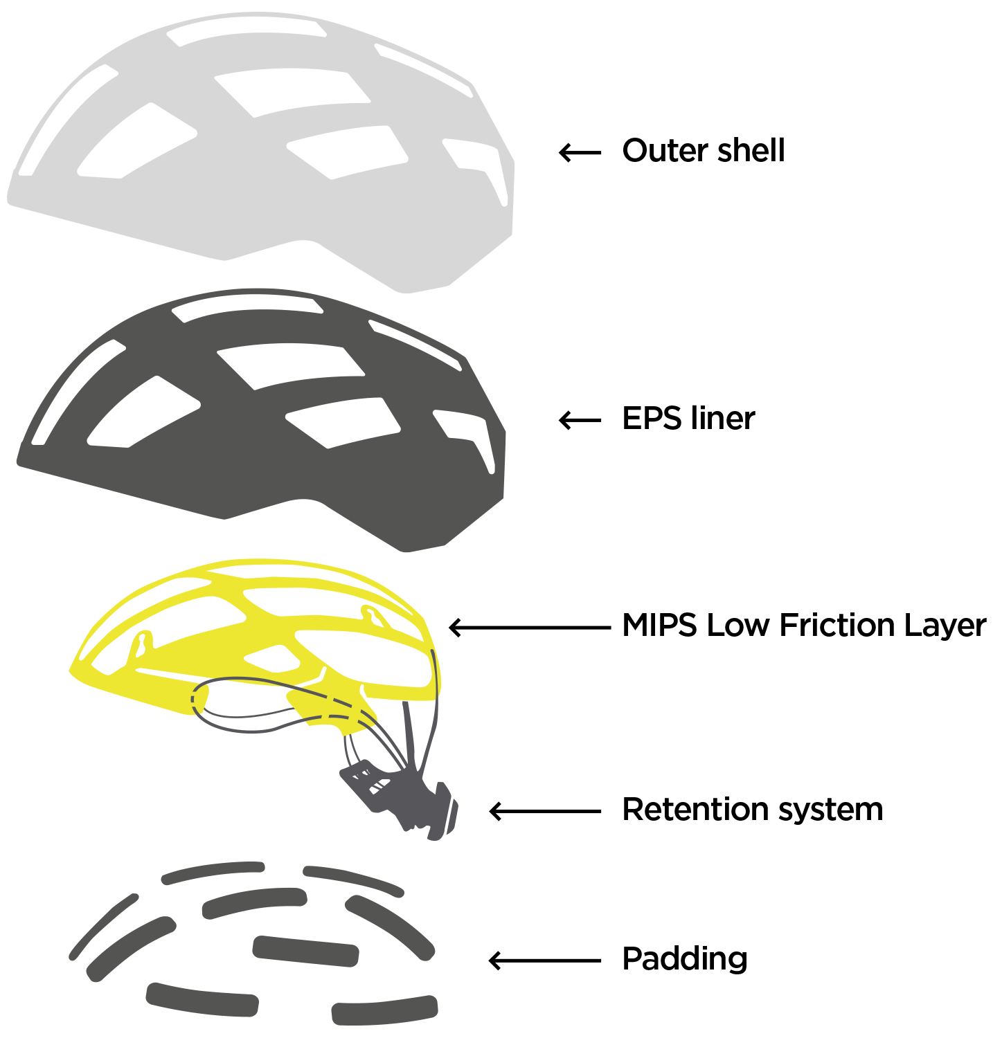 What is MIPS on a helmet?